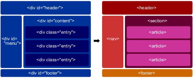 html リファレンス