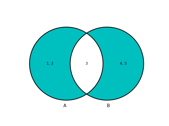 symmetric_difference-640x480