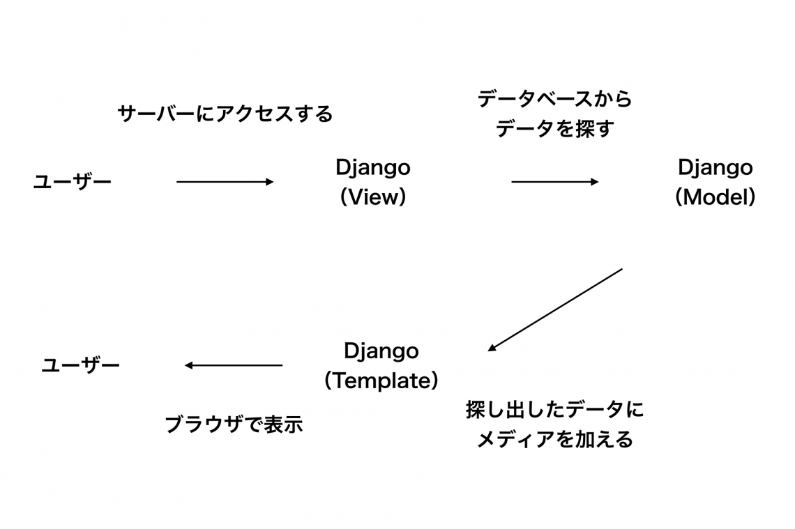 Django入門】templateとHTMLを使ってWebページを表示しよう | 侍 ...
