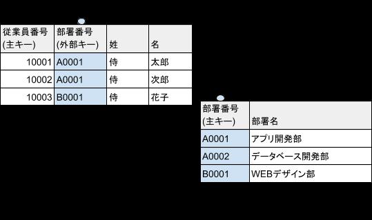 sql_sql_foreign_key_1