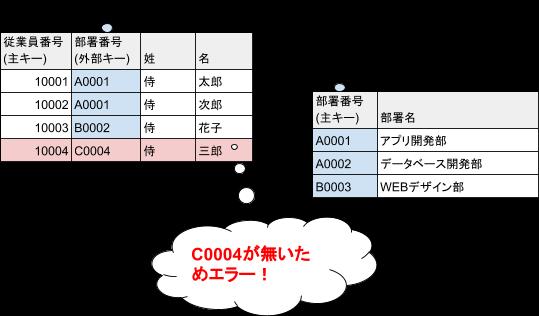 sql_sql_foreign_key_2