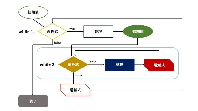 php入門 7分でよく分かる ループ処理まとめ for foreach while 侍